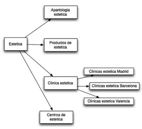 Estructura web 3 niveles
