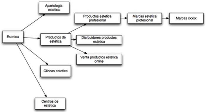 Estructura web 5 niveles