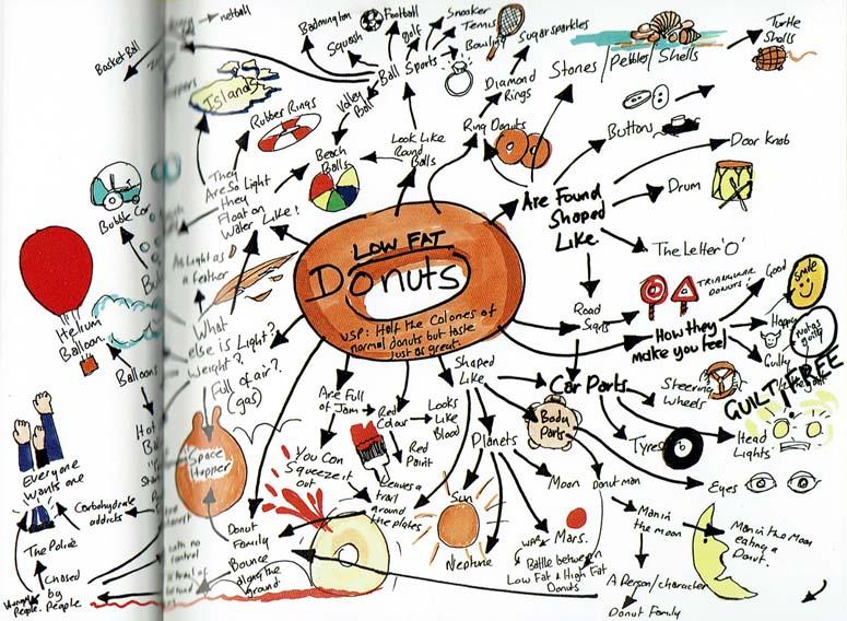 Mapa creativo mental